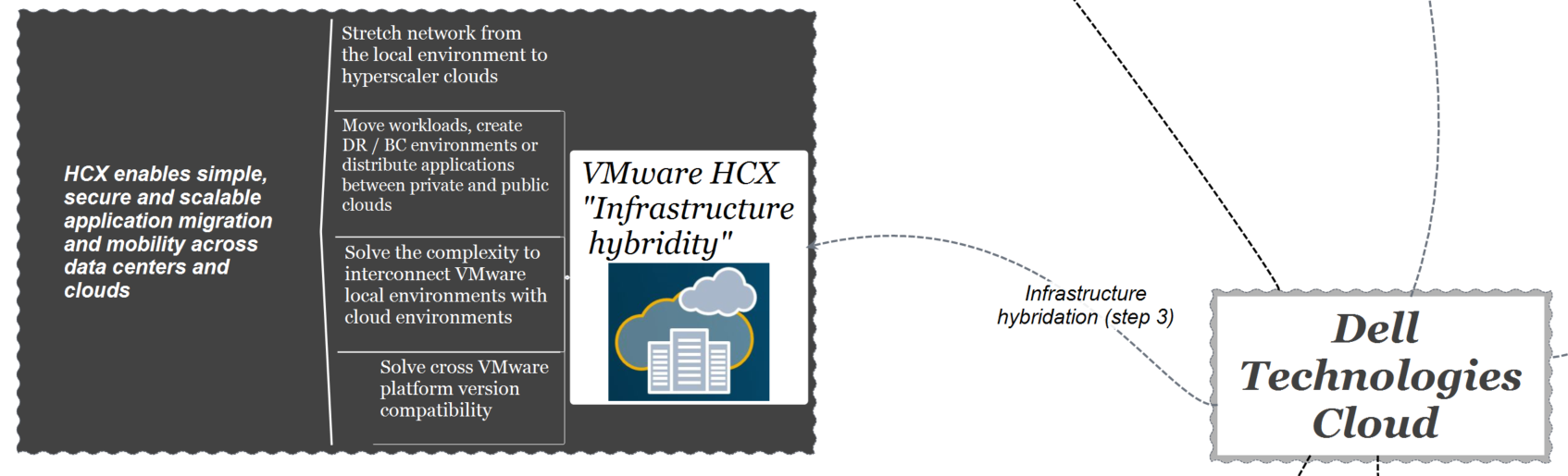 dell technologies cloud - infrastructure hybridity hcx