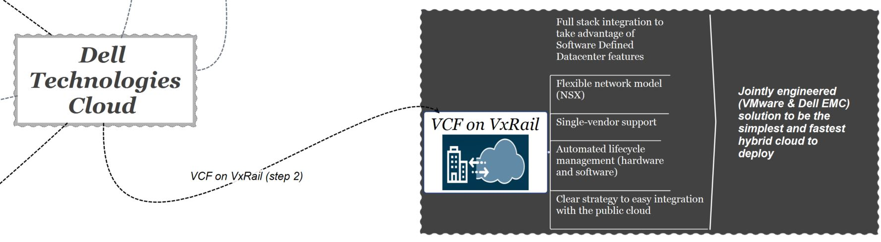dell technologies cloud - vcf on VxRail
