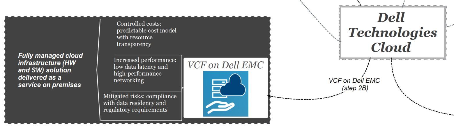 dell technologies cloud - vcf on dell emc