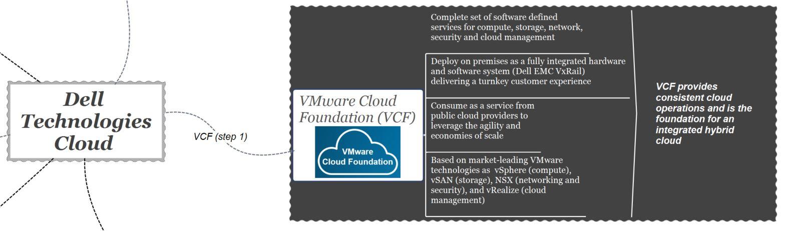 dell technologies cloud - vcf