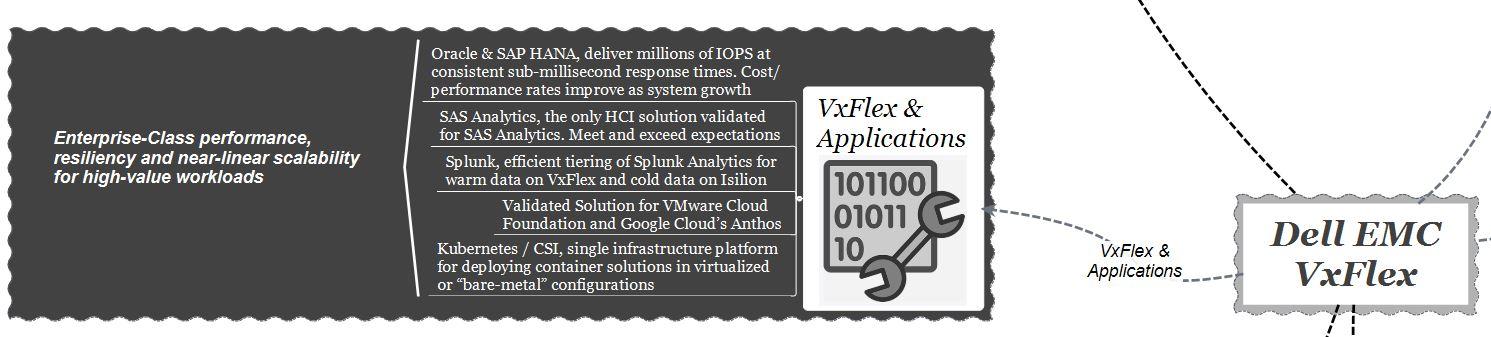 dell-emc-vxflex-and-applications