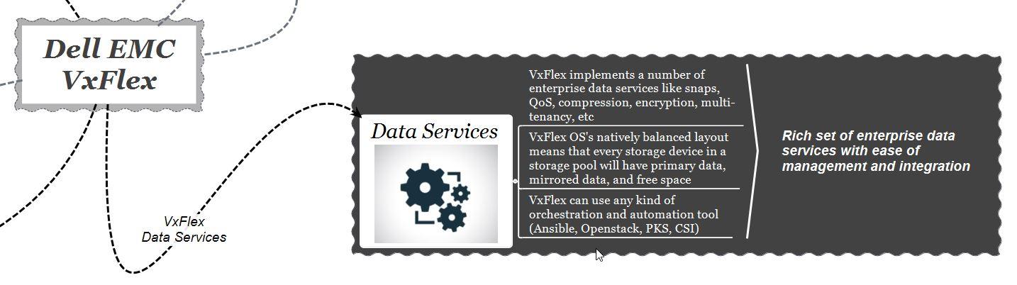 dell-emc-vxflex-data-services