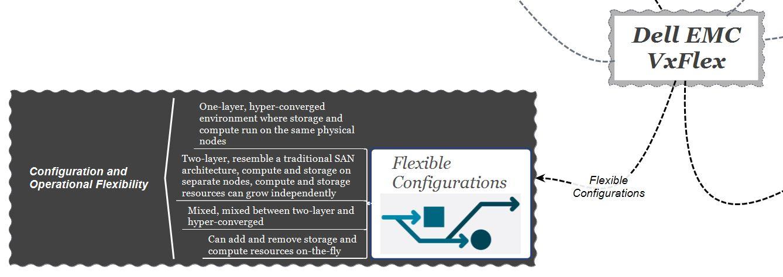 dell-emc-vxflex-flexible-configurations