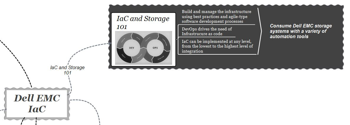 infrastructure-as-code-101