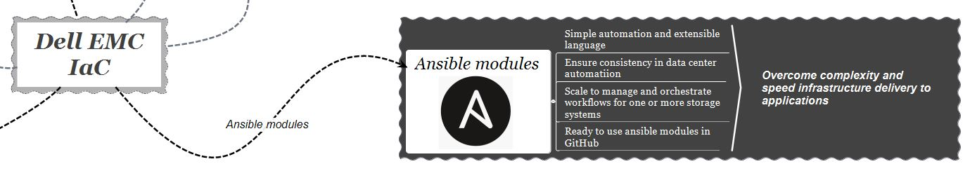 infrastructure-as-code-ansible-modules